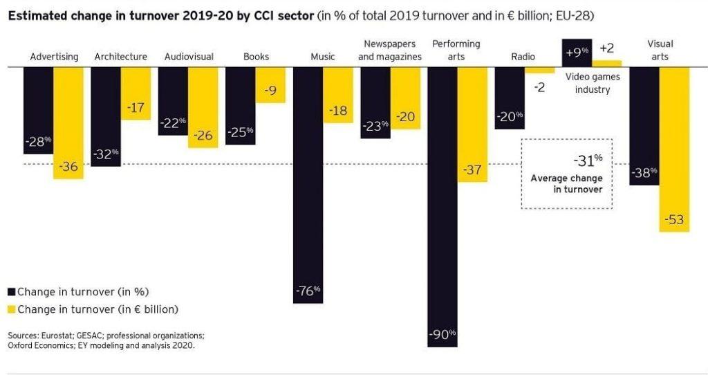 Spettacolo: nel 2020 il Covid è costato 13 miliardi di euro. Online la ricerca della Fondazione Centro Studi Doc